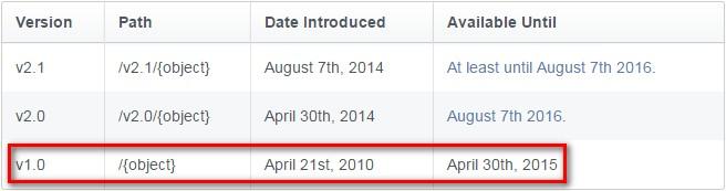 Facebook API v1.0 dont work after 20150430