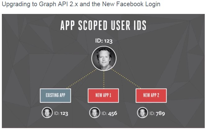 Facebook Graph API v2.x app scoped user ids